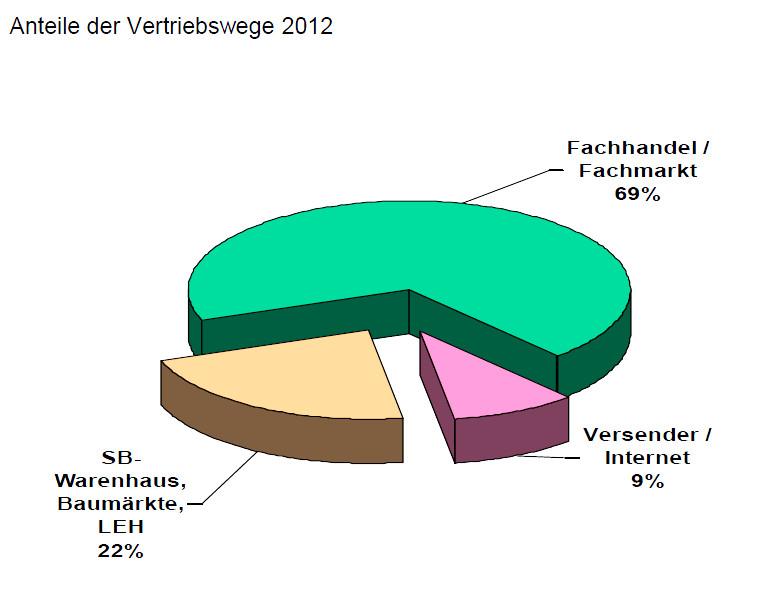 Grafik: ZIV